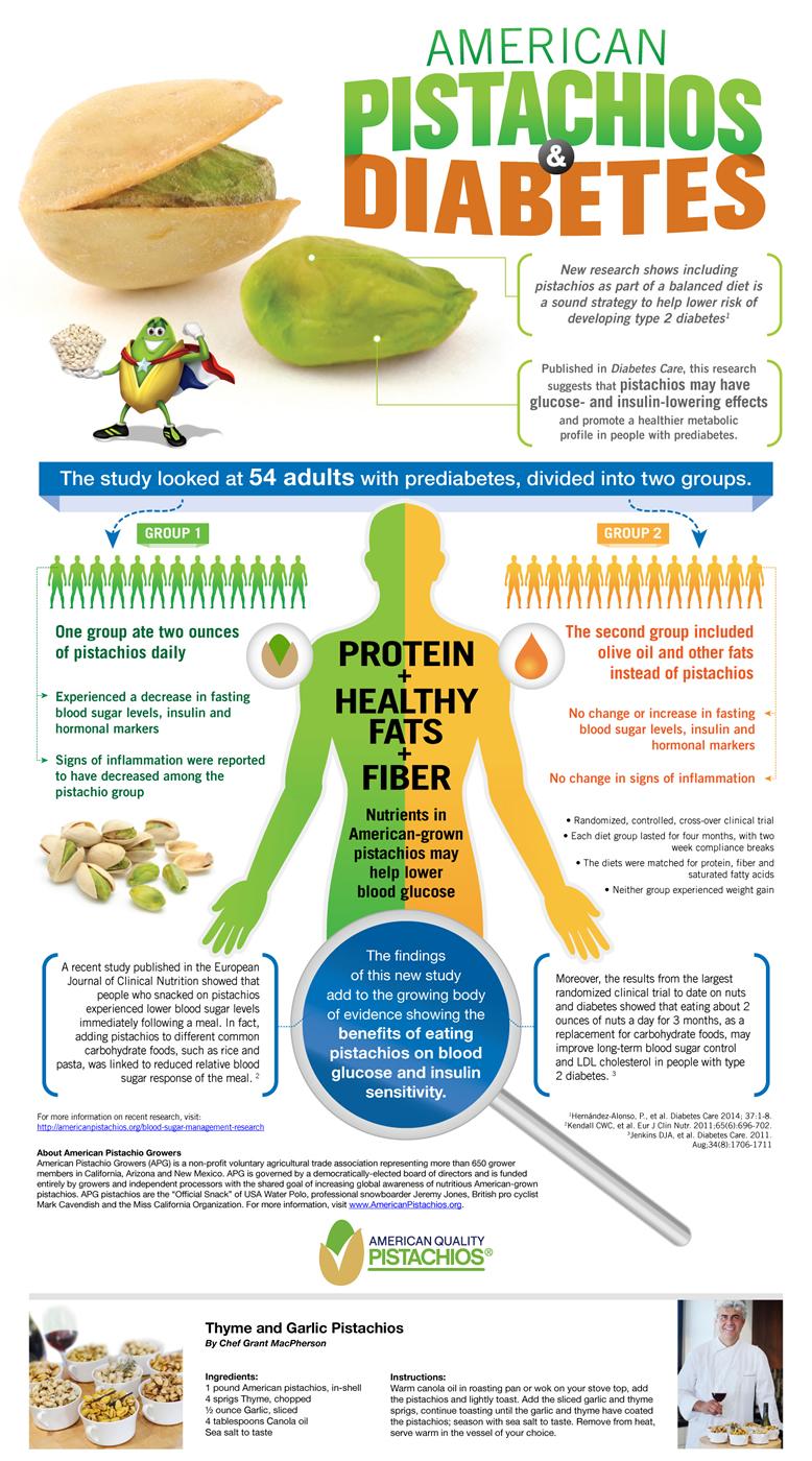 American Pistachios Diabetes Infographic