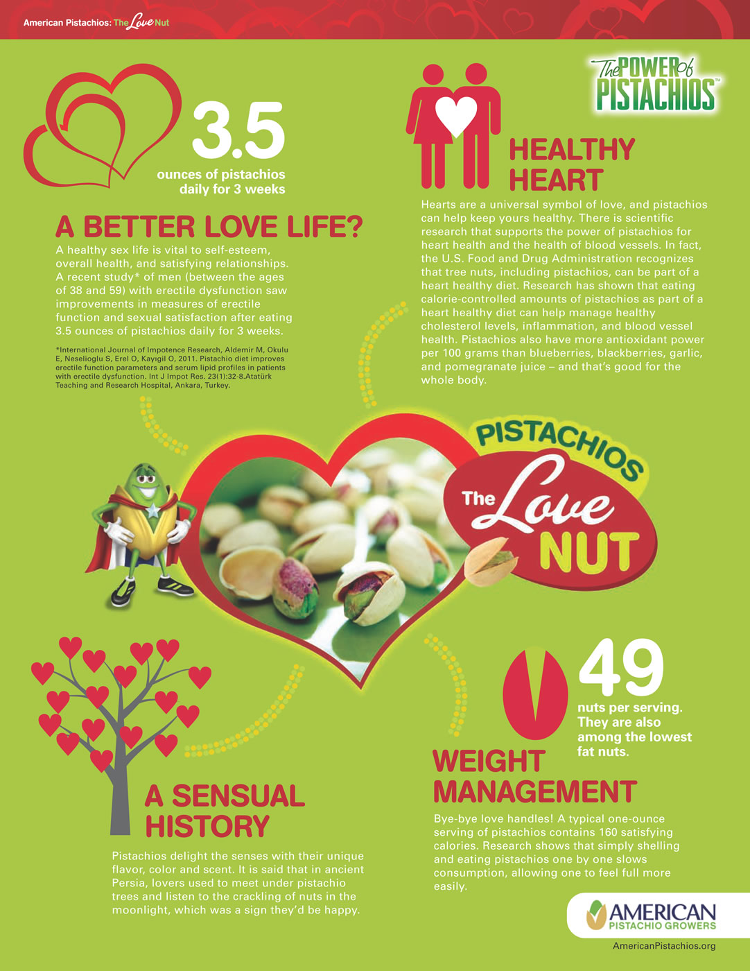 The Love Nut Infographic