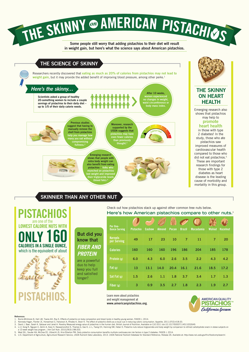 The Skinny on American Pistachios Infographic